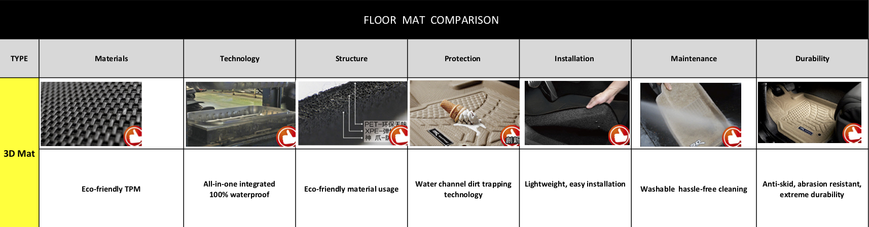 3d car floor mats vs ordinary floor mats